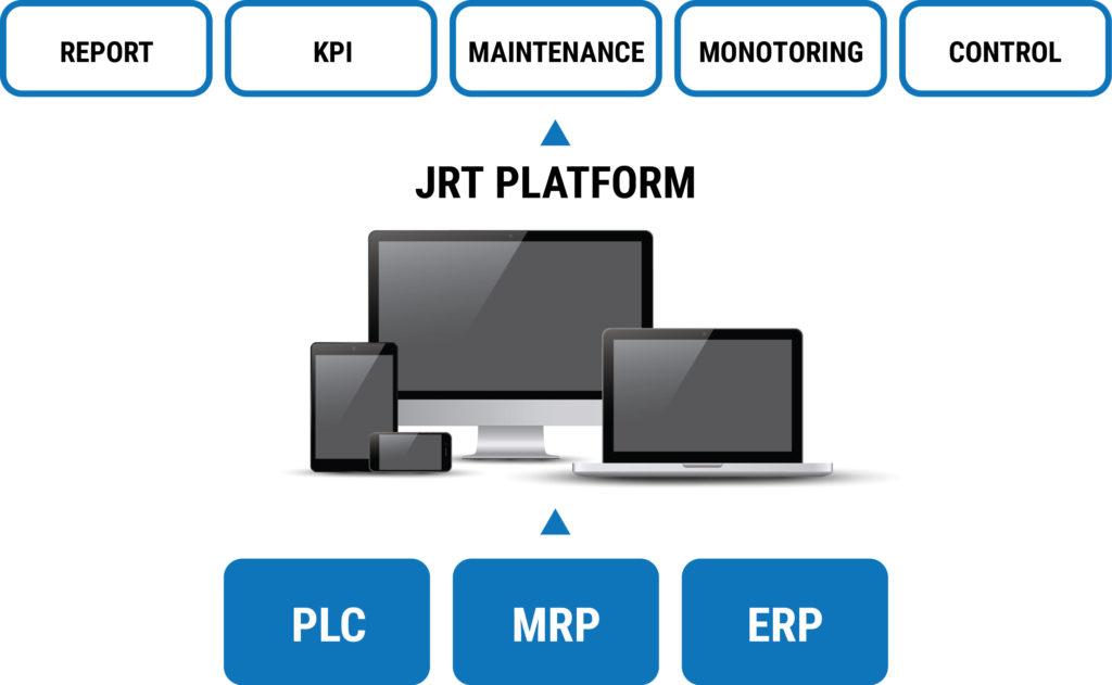 JRT Platform