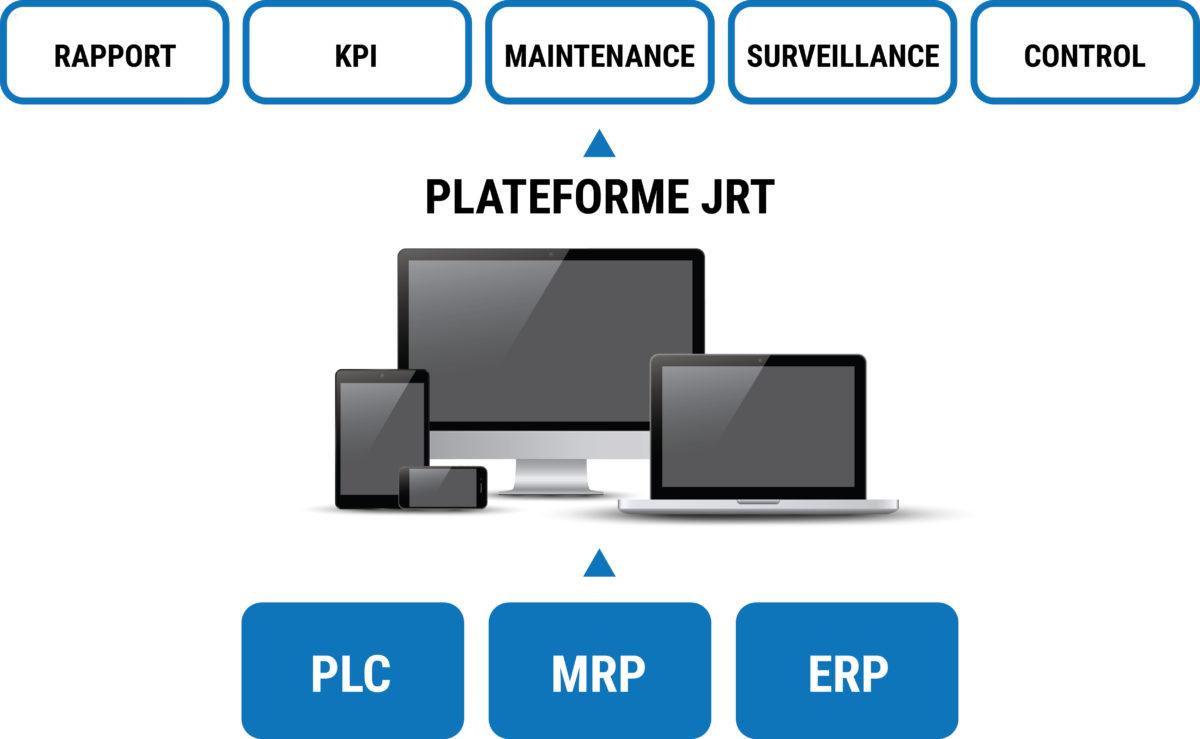 Plateforme JRT